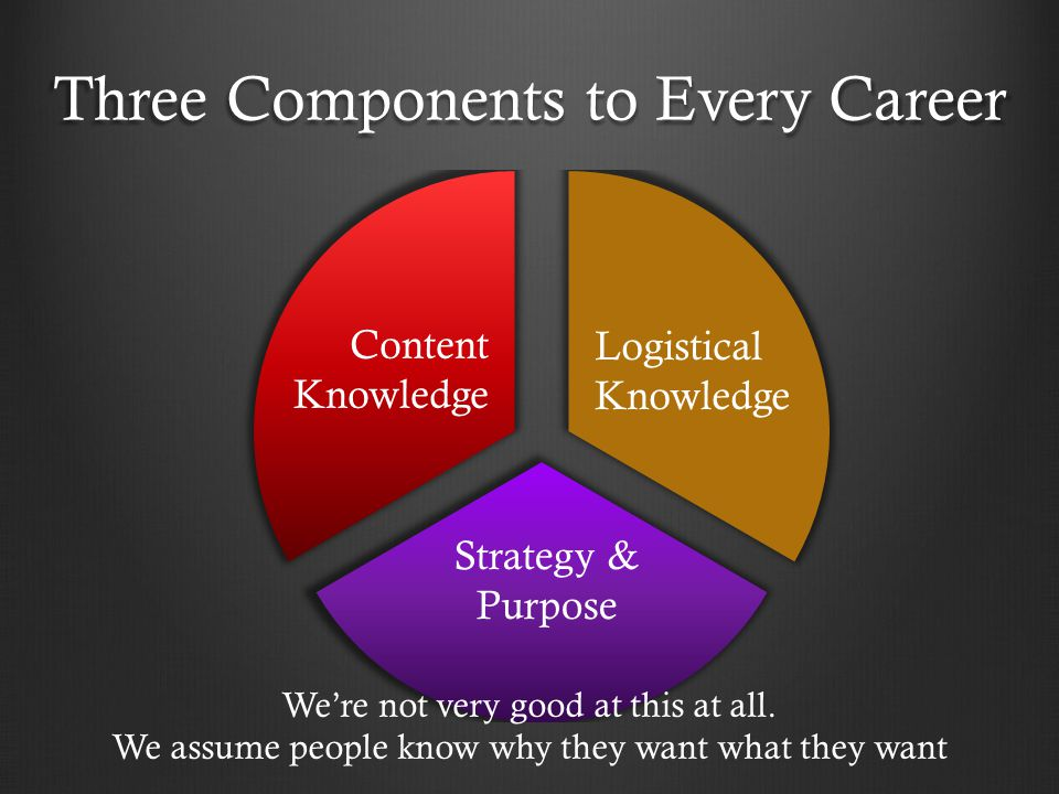 Three Components to Every Career Content Knowledge Logistical Knowledge Strategy & Purpose We're not very good at this at all.