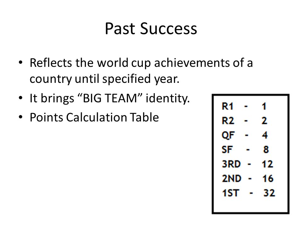 Past Success Reflects the world cup achievements of a country until specified year.