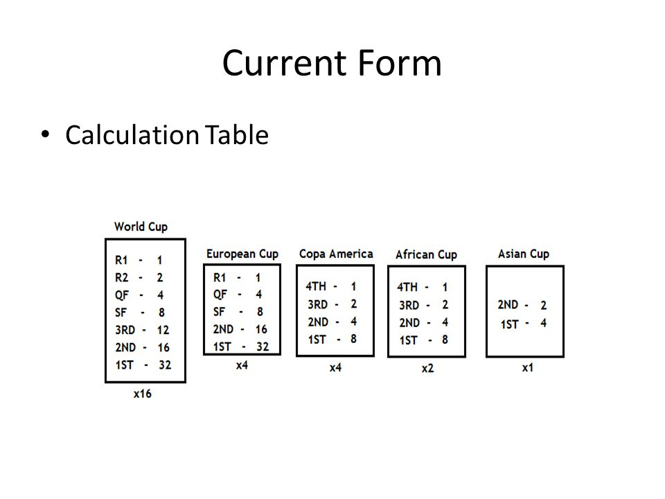 Current Form Calculation Table