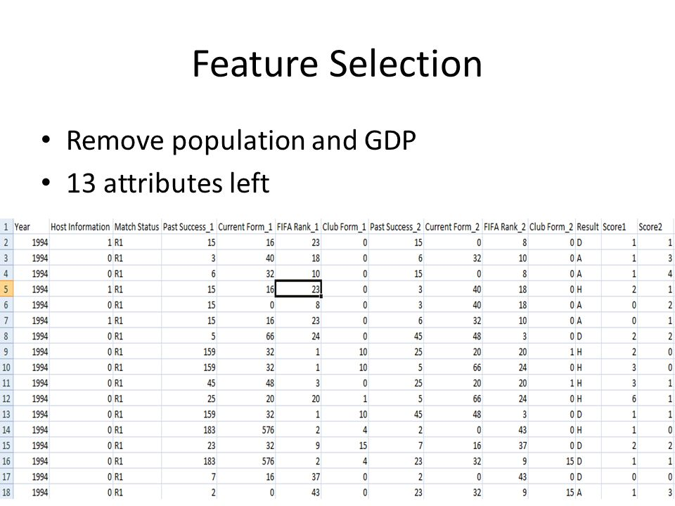Feature Selection Remove population and GDP 13 attributes left