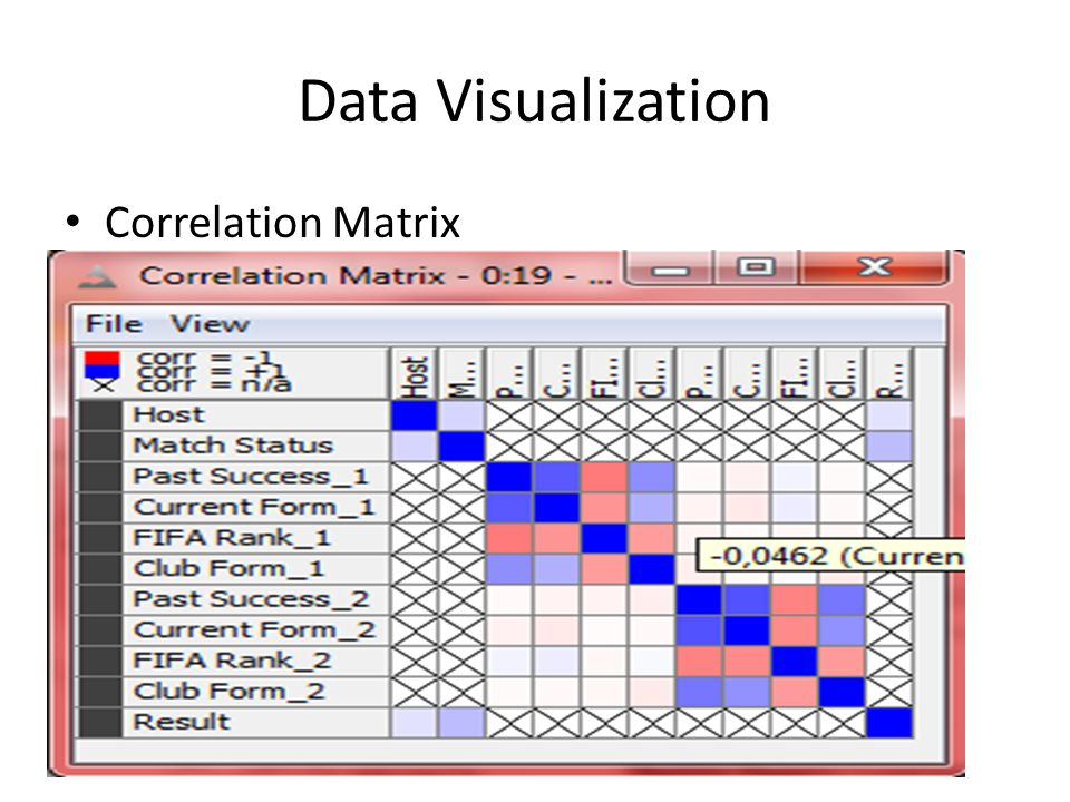 Data Visualization Correlation Matrix