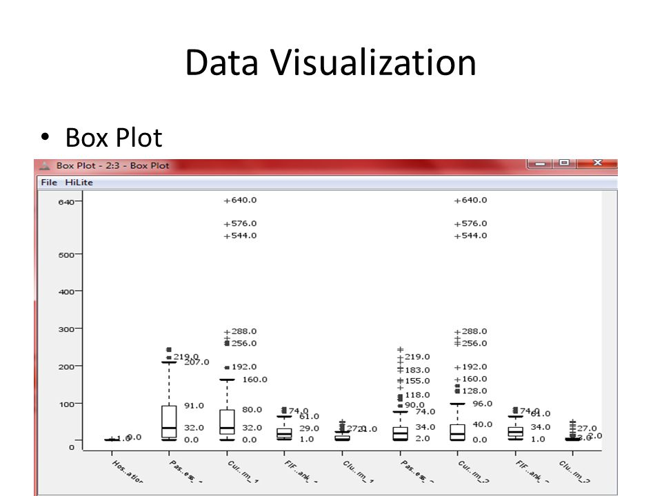 Data Visualization Box Plot