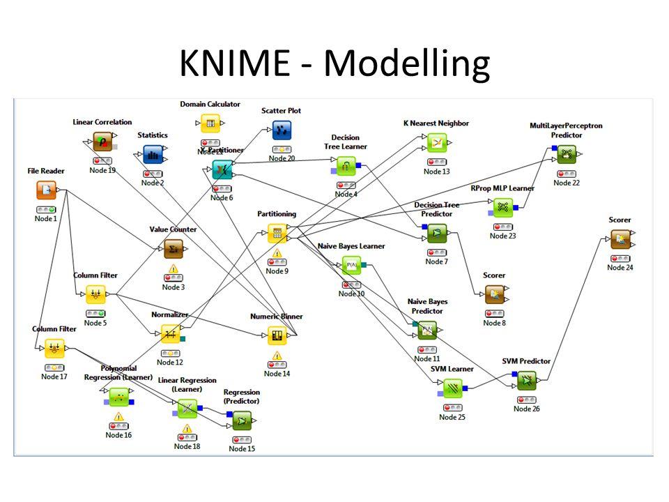 KNIME - Modelling
