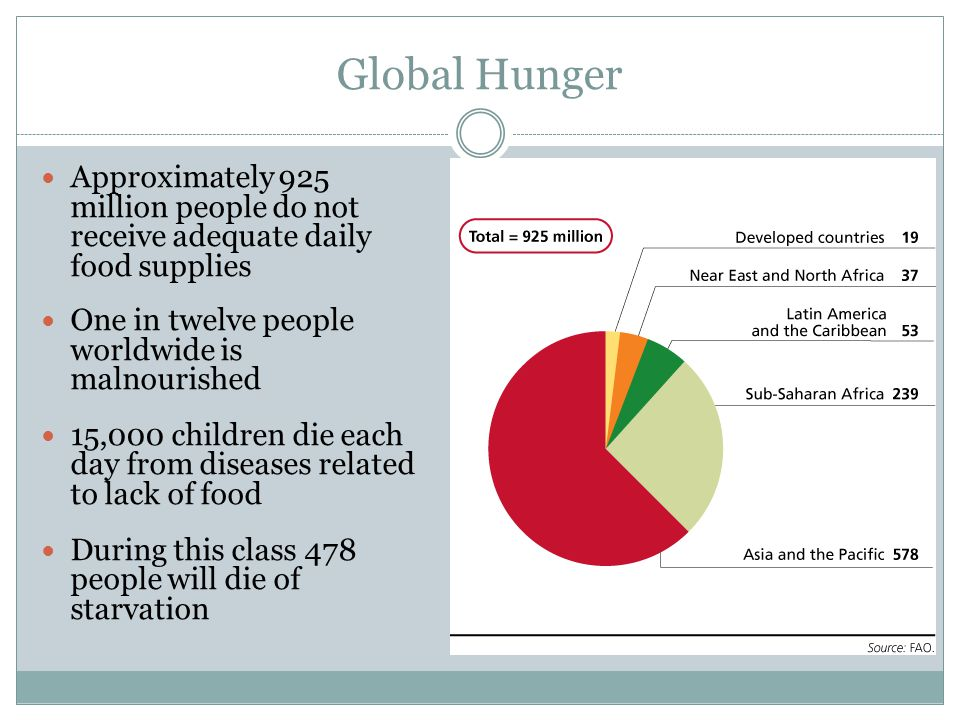 Causes of World Hunger 1.