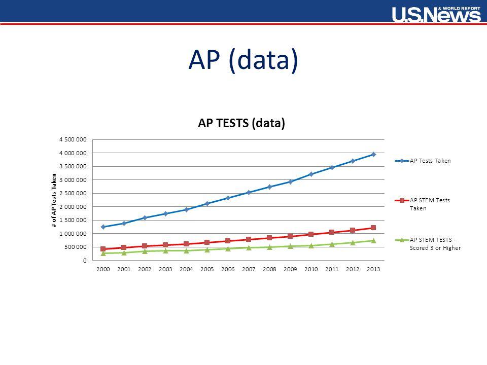 AP (data)