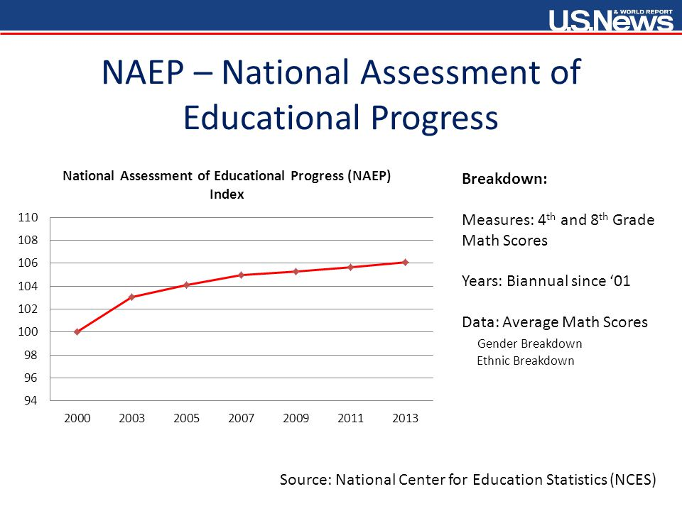 NAEP – National Assessment of Educational Progress Source: National Center for Education Statistics (NCES) Breakdown: Measures: 4 th and 8 th Grade Math Scores Years: Biannual since '01 Data: Average Math Scores Gender Breakdown Ethnic Breakdown