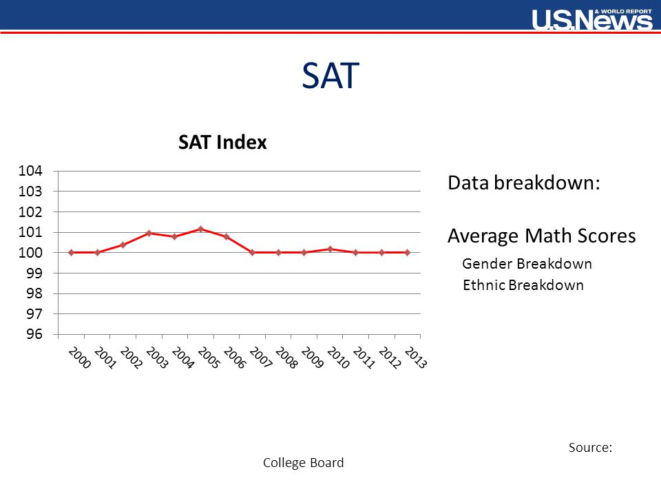 SAT Source: College Board Data breakdown: Average Math Scores Gender Breakdown Ethnic Breakdown
