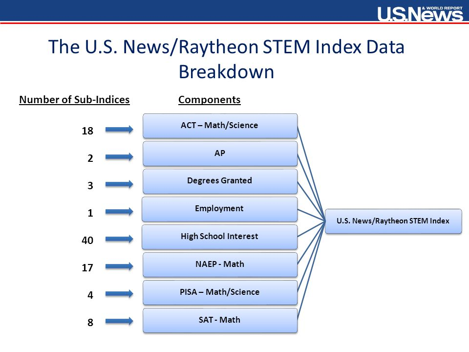 The U.S. News/Raytheon STEM Index Weight Distribution