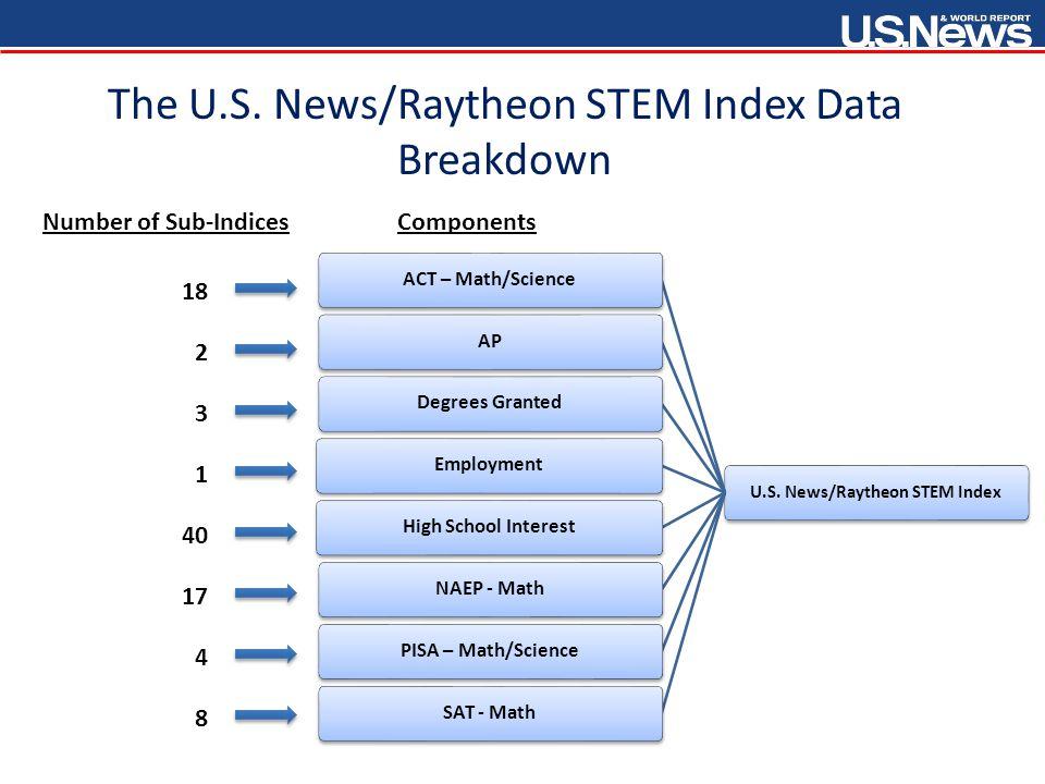 The U.S. News/Raytheon STEM Index Data Breakdown 18 2 3 1 40 17 4 8 Number of Sub-Indices Components U.S. News/Raytheon STEM Index ACT – Math/ScienceA