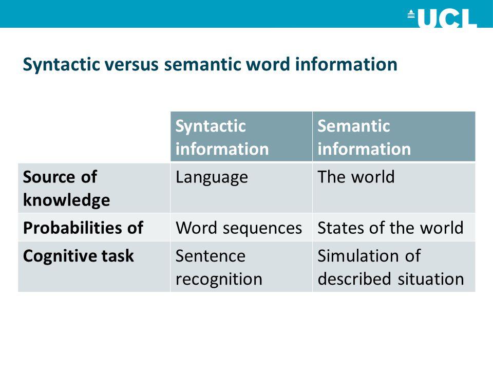 Syntactic versus semantic word information Syntactic information Semantic information Source of knowledge LanguageThe world Probabilities ofWord seque