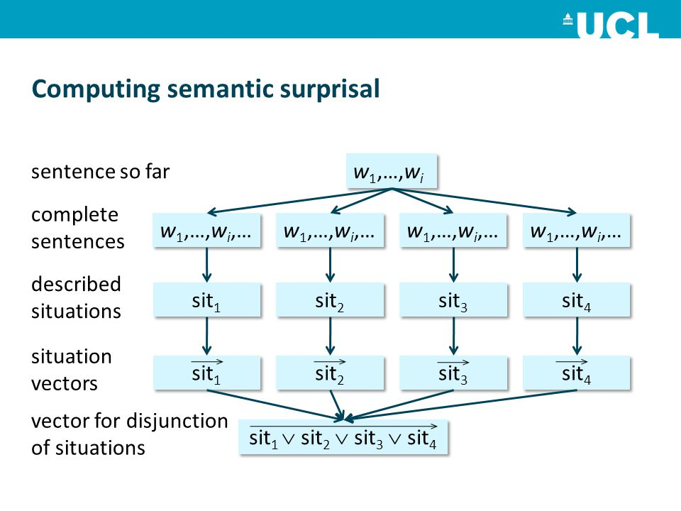 Computing semantic surprisal sentence so far w 1,…,w i complete sentences described situations situation vectors vector for disjunction of situations w 1,…,w i,… sit 1 sit 2 sit 3 sit 4 sit 1 sit 2 sit 3 sit 4 sit 1  sit 2  sit 3  sit 4