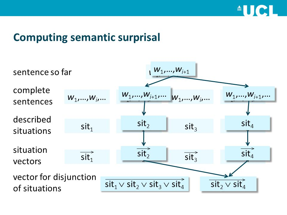 Computing semantic surprisal sentence so farw 1,…,w i complete sentences w 1,…,w i,… described situations situation vectors vector for disjunction of situations w 1,…,w i,… sit 1 sit 2 sit 3 sit 4 sit 1  sit 2  sit 3  sit 4 w 1,…,w i+1 w 1,…,w i+1,… sit 2 sit 4 sit 2 sit 4 sit 2  sit 4