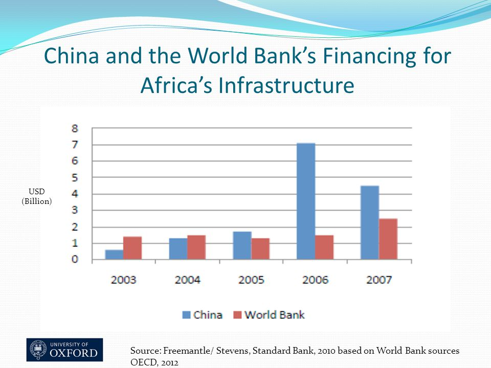 China and the World Bank's Financing for Africa's Infrastructure Source: Freemantle/ Stevens, Standard Bank, 2010 based on World Bank sources OECD, 2012 USD (Billion)