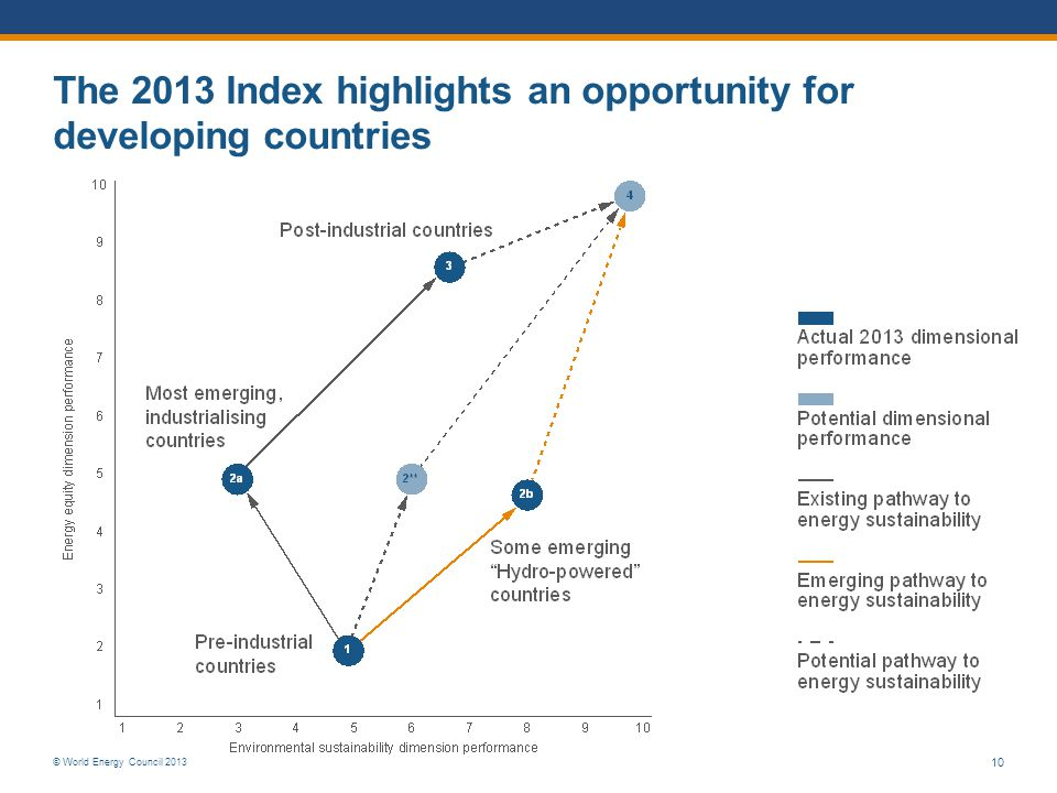 © World Energy Council 2013 10 The 2013 Index highlights an opportunity for developing countries
