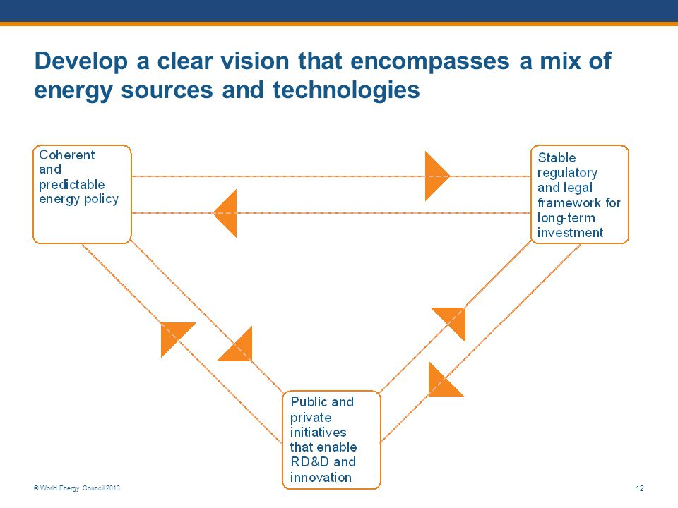 © World Energy Council 2013 12 Develop a clear vision that encompasses a mix of energy sources and technologies