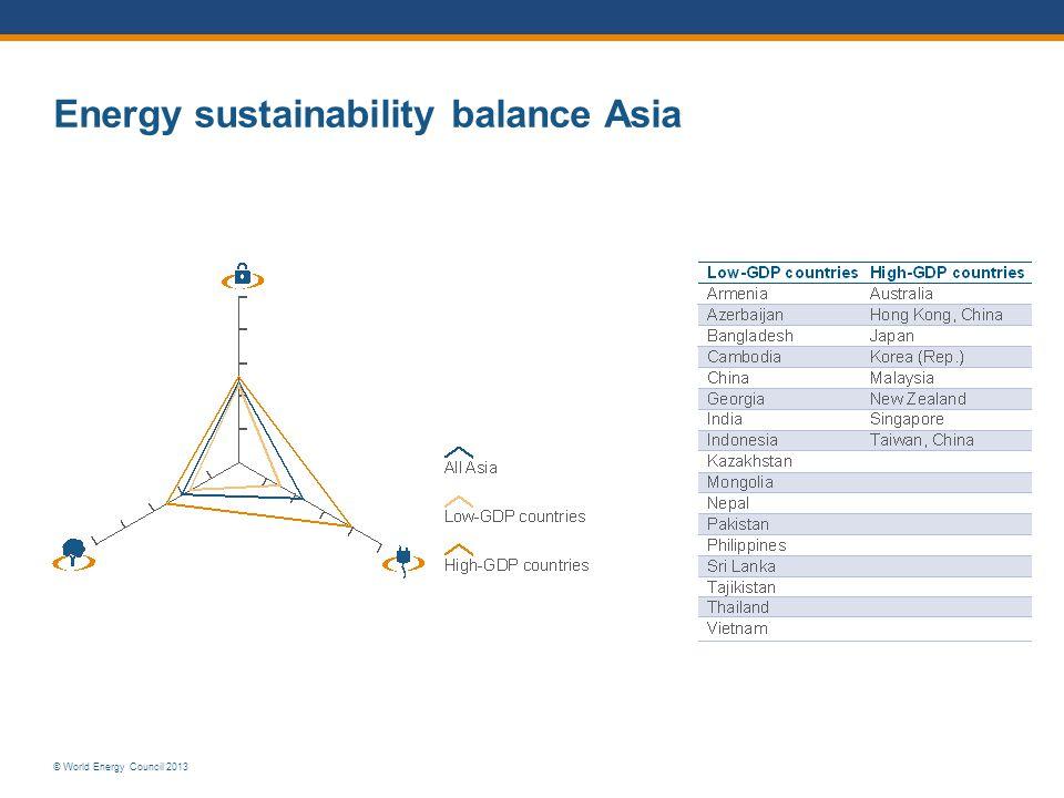 © World Energy Council 2013 Energy sustainability balance Asia