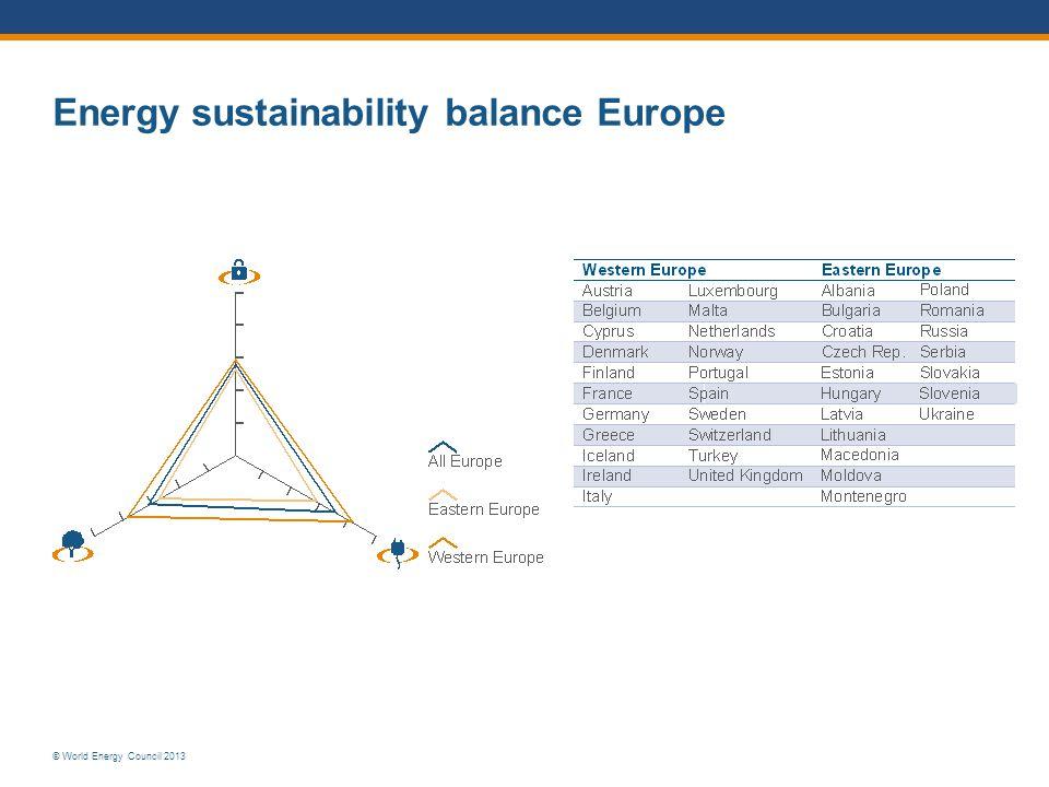 © World Energy Council 2013 Energy sustainability balance Europe