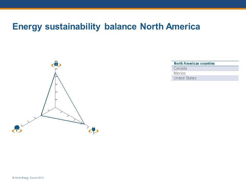 © World Energy Council 2013 Energy sustainability balance North America