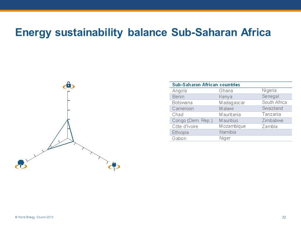 © World Energy Council 2013 32 Energy sustainability balance Sub-Saharan Africa
