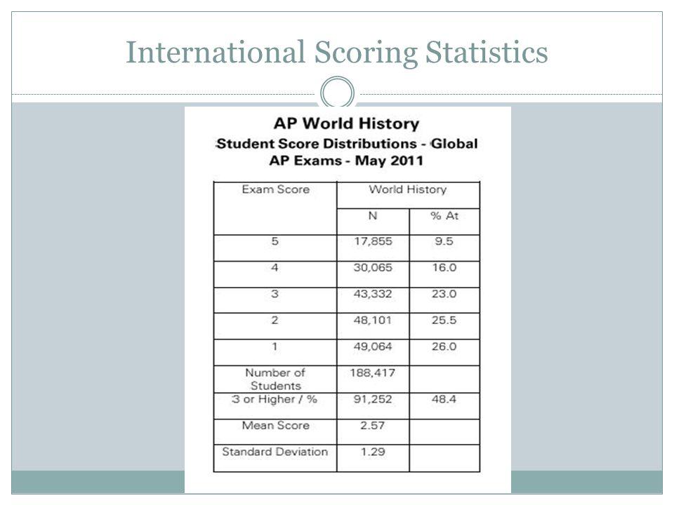 International Scoring Statistics