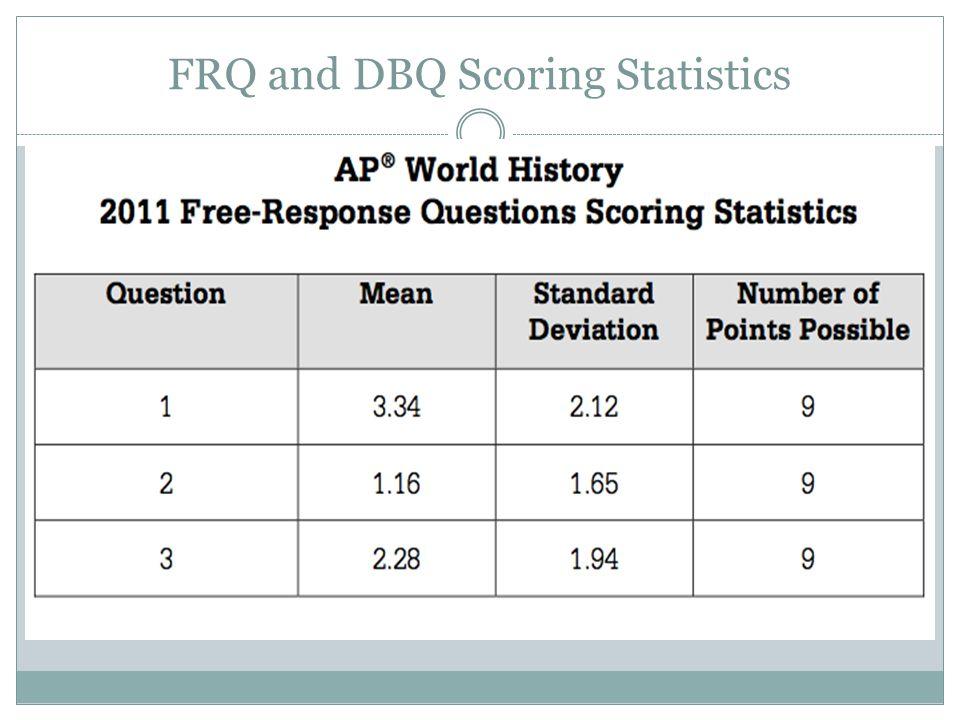 FRQ and DBQ Scoring Statistics