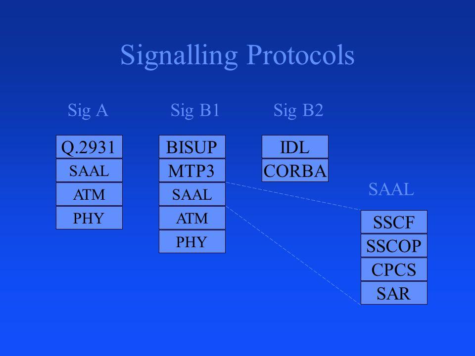 Signalling Protocols Q.2931 SAAL ATM PHY BISUP SAAL ATM PHY MTP3 Sig ASig B1Sig B2 SAAL IDL CORBA SSCF SSCOP CPCS SAR