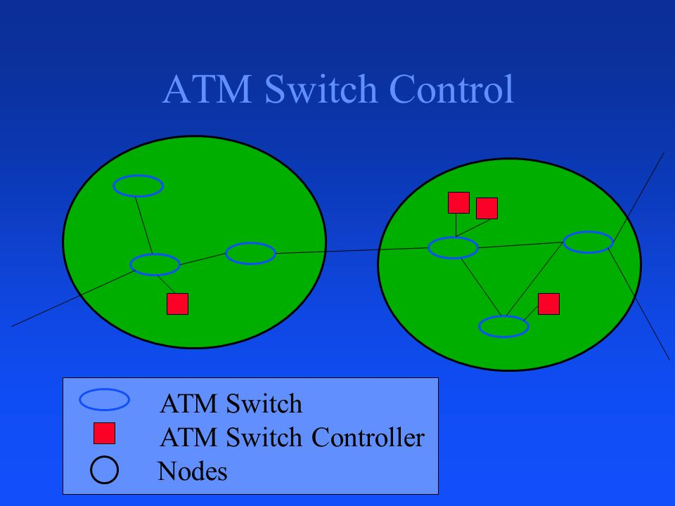 ATM Switch Control Nodes ATM Switch Controller ATM Switch