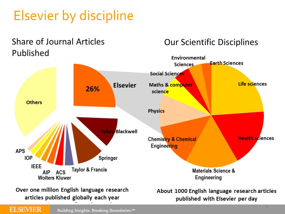 Earth Sciences Over one million English language research articles published globally each year About 1000 English language research articles publishe