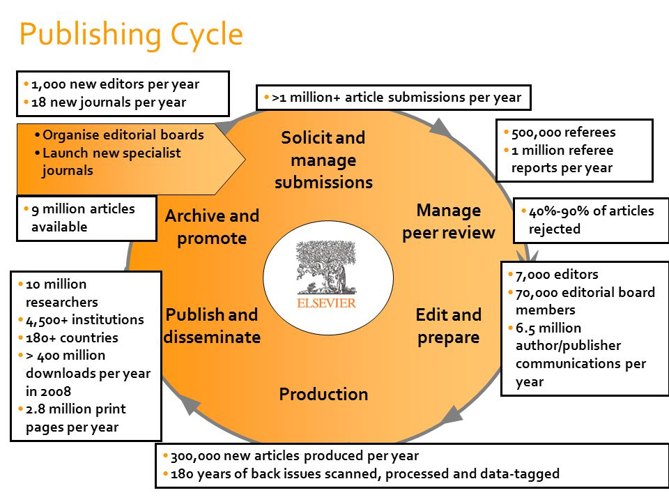 77 Solicit and manage submissions Manage peer review Production Publish and disseminate Edit and prepare Archive and promote 1,000 new editors per yea