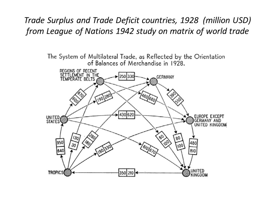 Trade Surplus and Trade Deficit countries, 1928 (million USD) from League of Nations 1942 study on matrix of world trade