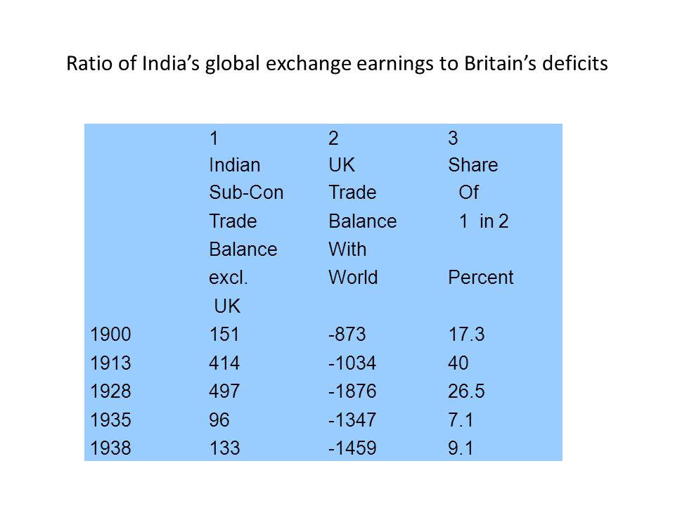 123 IndianUKShare Sub-ConTrade Of TradeBalance 1 in 2 BalanceWith excl.WorldPercent UK 1900151-87317.3 1913414-103440 1928497-187626.5 193596-13477.1