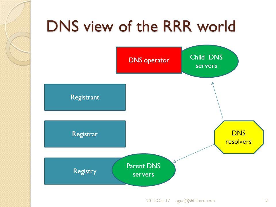 DNS view of the RRR world Registrant Registrar Registry Parent DNS servers Child DNS servers DNS operator DNS resolvers 2012 Oct 172ogud@shinkuro.com
