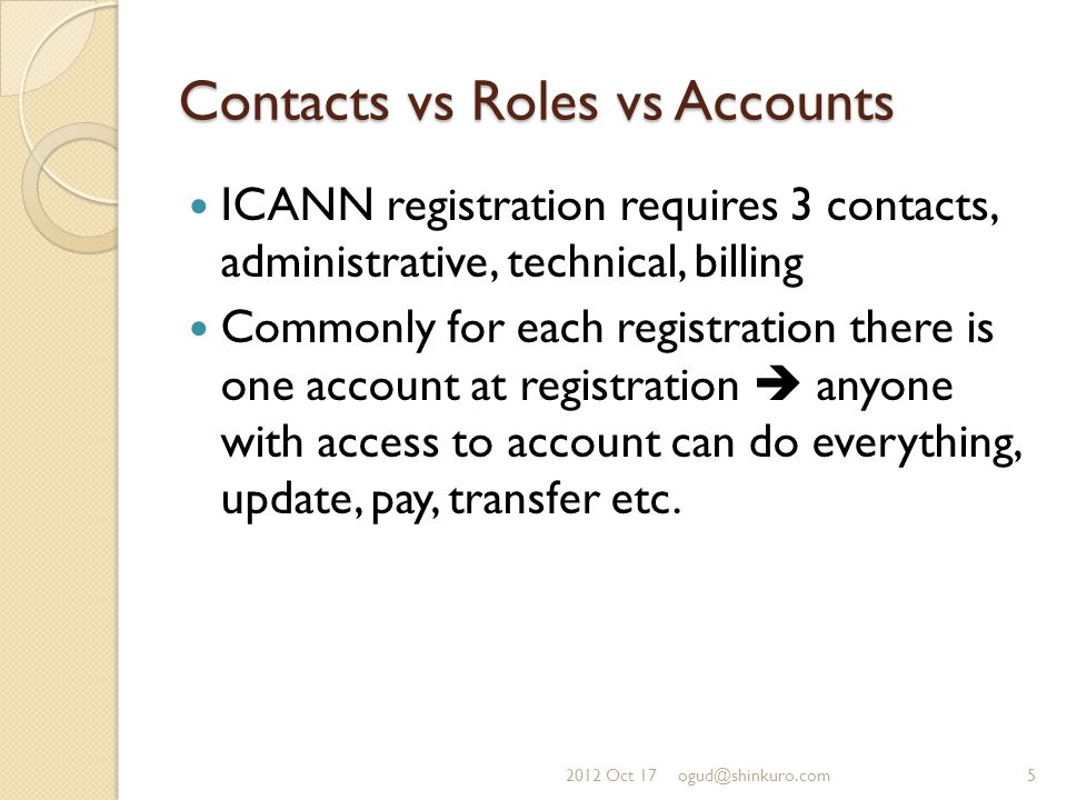 Contacts vs Roles vs Accounts ICANN registration requires 3 contacts, administrative, technical, billing Commonly for each registration there is one account at registration  anyone with access to account can do everything, update, pay, transfer etc.