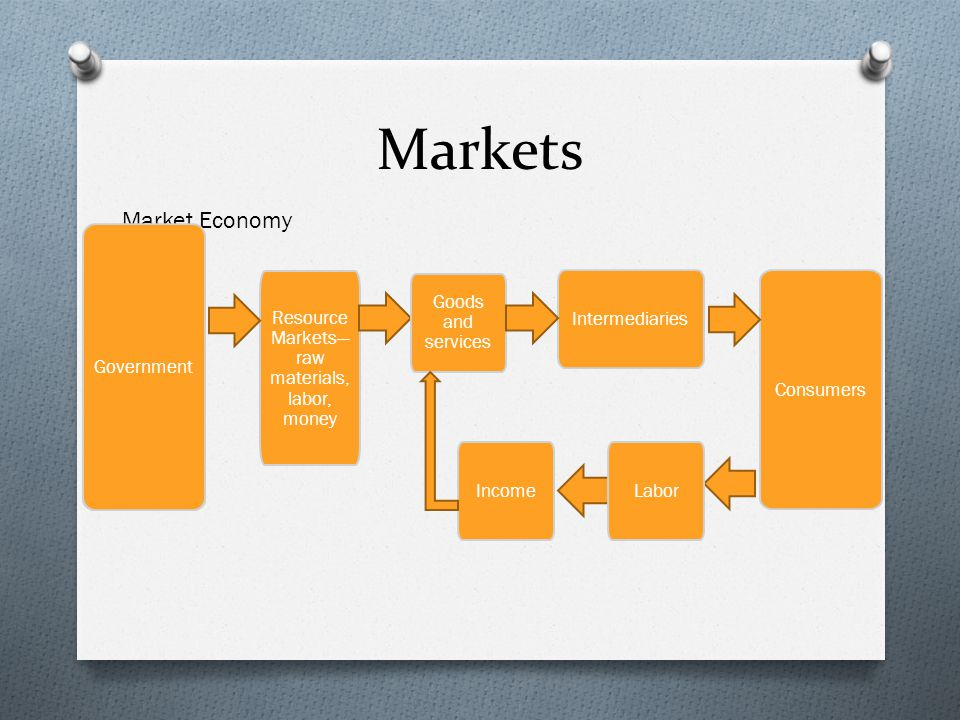 Markets Resource Markets— raw materials, labor, money Producers Goods and services Intermediaries Consumers LaborIncome Market Economy Government