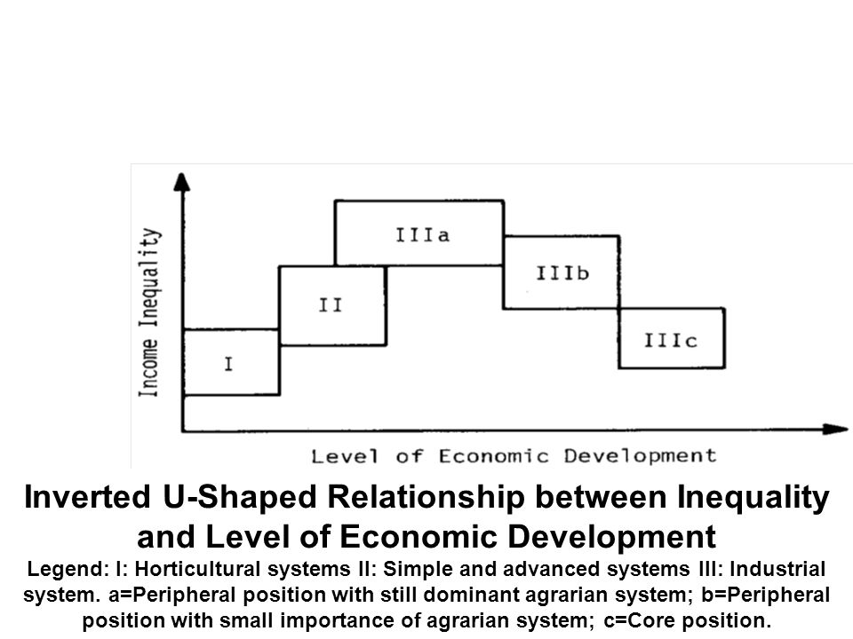 Inverted U-Shaped Relationship between Inequality and Level of Economic Development Legend: I: Horticultural systems II: Simple and advanced systems III: Industrial system.