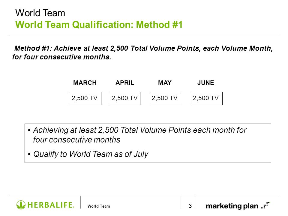 World Team 4 Method #2: Achieve at least 10,000 Total Volume Points in one Volume Month after qualifying for Supervisor.