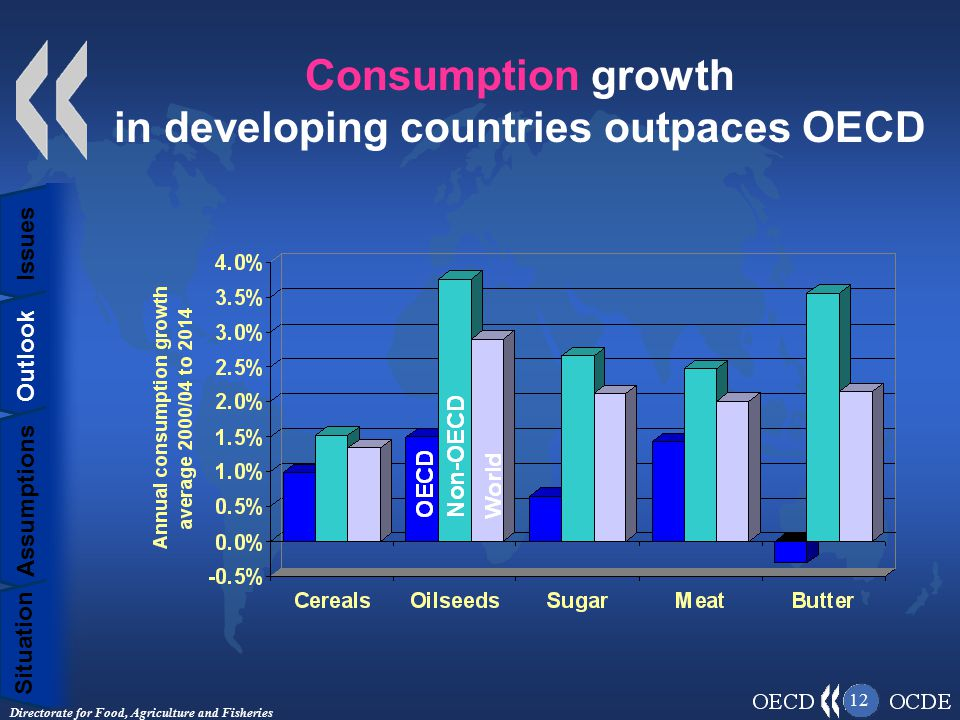 Directorate for Food, Agriculture and Fisheries 12 Consumption growth in developing countries outpaces OECD Situation Assumptions Outlook Issues