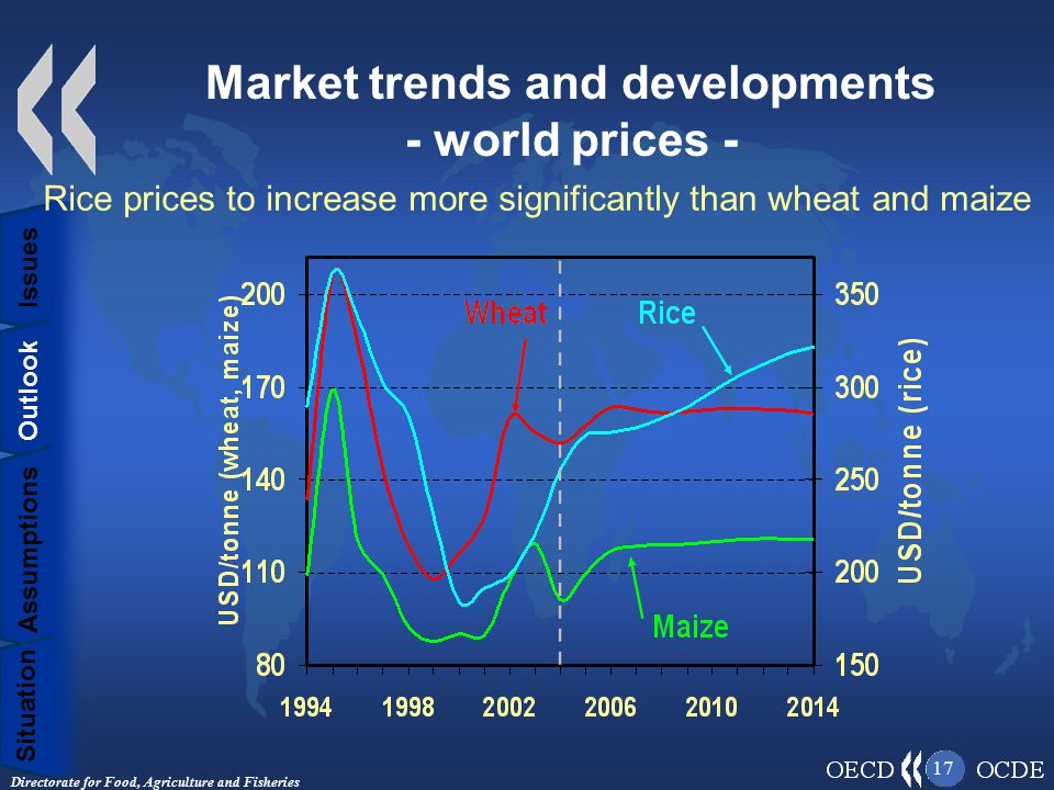 Directorate for Food, Agriculture and Fisheries 17 Market trends and developments - world prices - Situation Assumptions Outlook Issues Rice prices to increase more significantly than wheat and maize