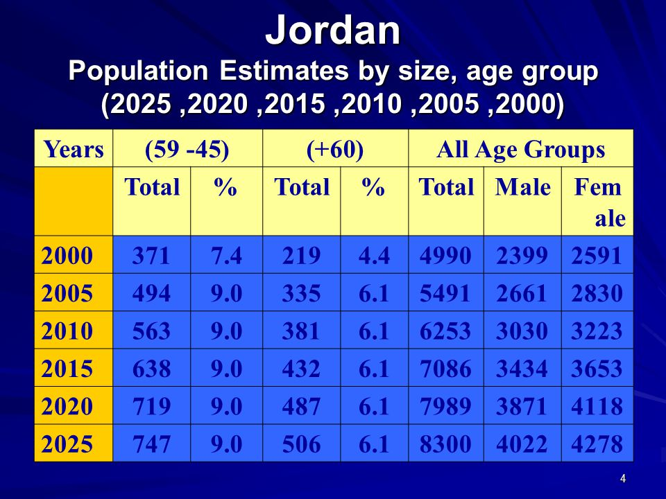 4 Jordan Population Estimates by size, age group (2000, 2005, 2010, 2015, 2020, 2025) All Age Groups(60+)(45- 59)Years Fem ale MaleTotal% % 2591239949904.42197.43712000 2830266154916.13359.04942005 3223303062536.13819.05632010 3653343470866.14329.06382015 4118387179896.14879.07192020 4278402283006.15069.07472025