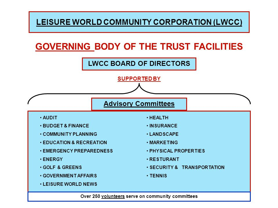 LEISURE WORLD COMMUNITY CORPORATION (LWCC) GOVERNING BODY OF THE TRUST FACILITIES Advisory Committees AUDIT BUDGET & FINANCE COMMUNITY PLANNING EDUCATION & RECREATION EMERGENCY PREPAREDNESS ENERGY GOLF & GREENS GOVERNMENT AFFAIRS LEISURE WORLD NEWS HEALTH INSURANCE LANDSCAPE MARKETING PHYSICAL PROPERTIES RESTURANT SECURITY & TRANSPORTATION TENNIS LWCC BOARD OF DIRECTORS SUPPORTED BY Over 250 volunteers serve on community committees