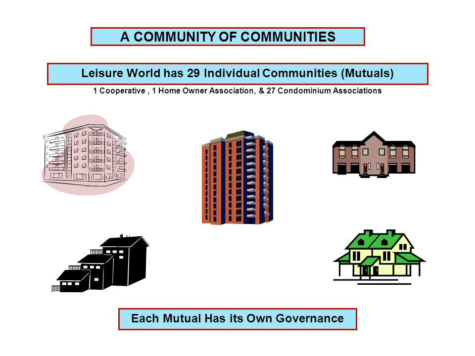 A COMMUNITY OF COMMUNITIES Leisure World has 29 Individual Communities (Mutuals) Each Mutual Has its Own Governance 1 Cooperative, 1 Home Owner Association, & 27 Condominium Associations