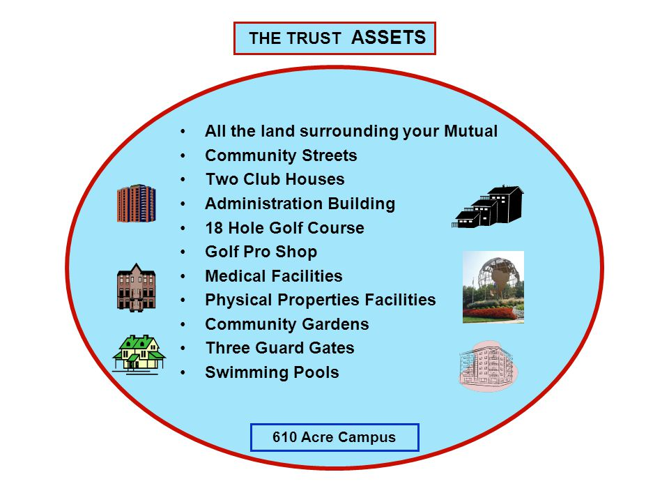 All the land surrounding your Mutual Community Streets Two Club Houses Administration Building 18 Hole Golf Course Golf Pro Shop Medical Facilities Physical Properties Facilities Community Gardens Three Guard Gates Swimming Pools THE TRUST ASSETS 610 Acre Campus