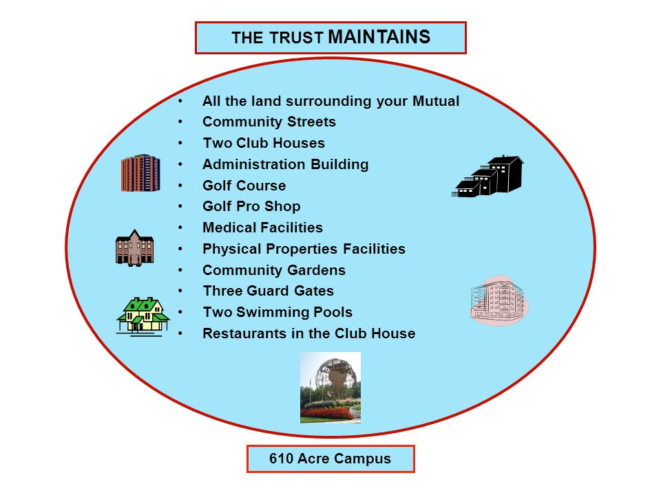 THE TRUST MAINTAINS All the land surrounding your Mutual Community Streets Two Club Houses Administration Building Golf Course Golf Pro Shop Medical Facilities Physical Properties Facilities Community Gardens Three Guard Gates Two Swimming Pools Restaurants in the Club House 610 Acre Campus