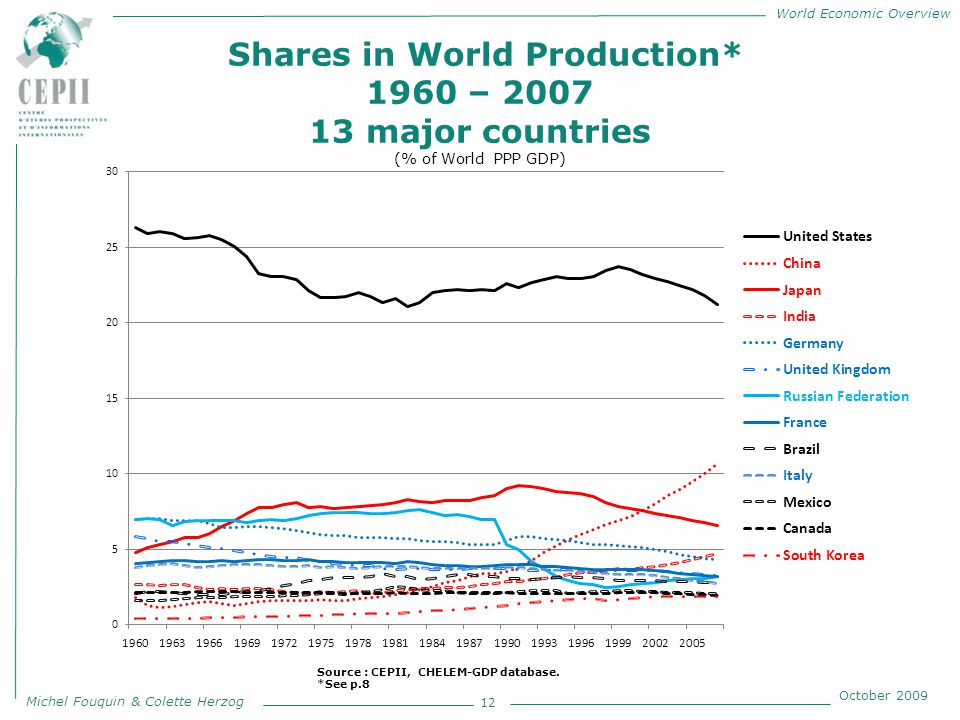 World Economic Overview Michel Fouquin & Colette Herzog October 2009 Shares in World Production* 1960 – 2007 13 major countries (% of World PPP GDP) 12 Source : CEPII, CHELEM-GDP database.