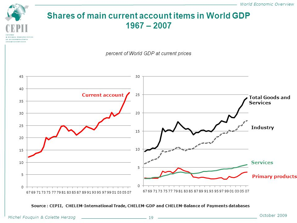 World Economic Overview Michel Fouquin & Colette Herzog October 2009 Shares of main current account items in World GDP 1967 – 2007 percent of World GDP at current prices 19 Source : CEPII, CHELEM-International Trade, CHELEM-GDP and CHELEM-Balance of Payments databases Total Goods and Services Industry Primary products Current account Services