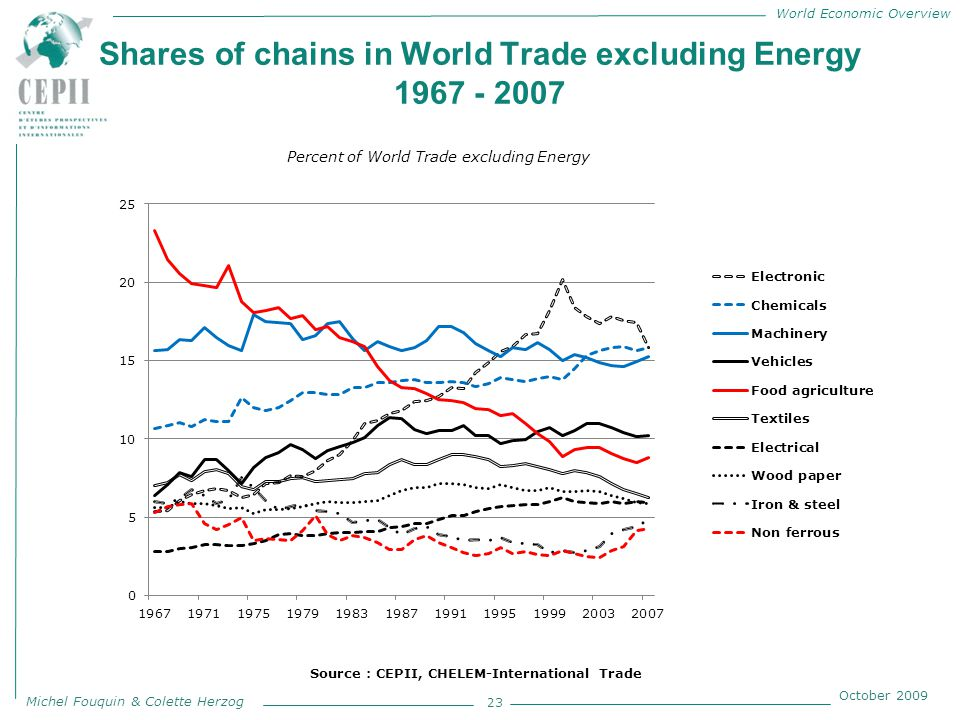 World Economic Overview Michel Fouquin & Colette Herzog October 2009 Shares of chains in World Trade excluding Energy 1967 - 2007 23 Percent of World Trade excluding Energy Source : CEPII, CHELEM-International Trade
