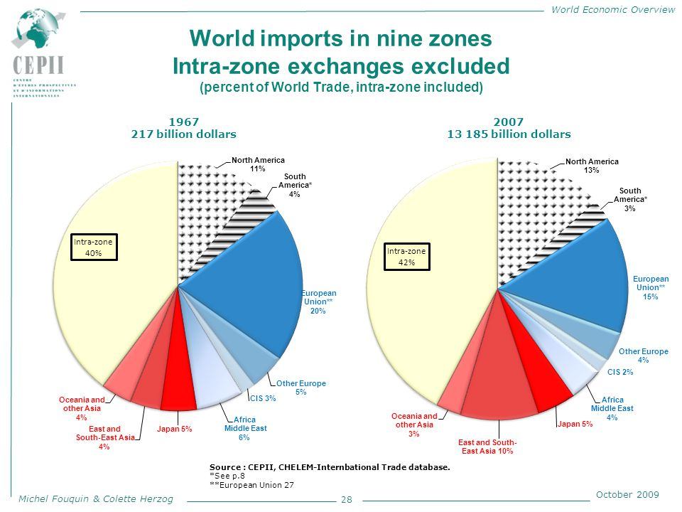 World Economic Overview Michel Fouquin & Colette Herzog October 2009 World imports in nine zones Intra-zone exchanges excluded (percent of World Trade, intra-zone included) 28 1967 217 billion dollars 2007 13 185 billion dollars Source : CEPII, CHELEM-Internbational Trade database.