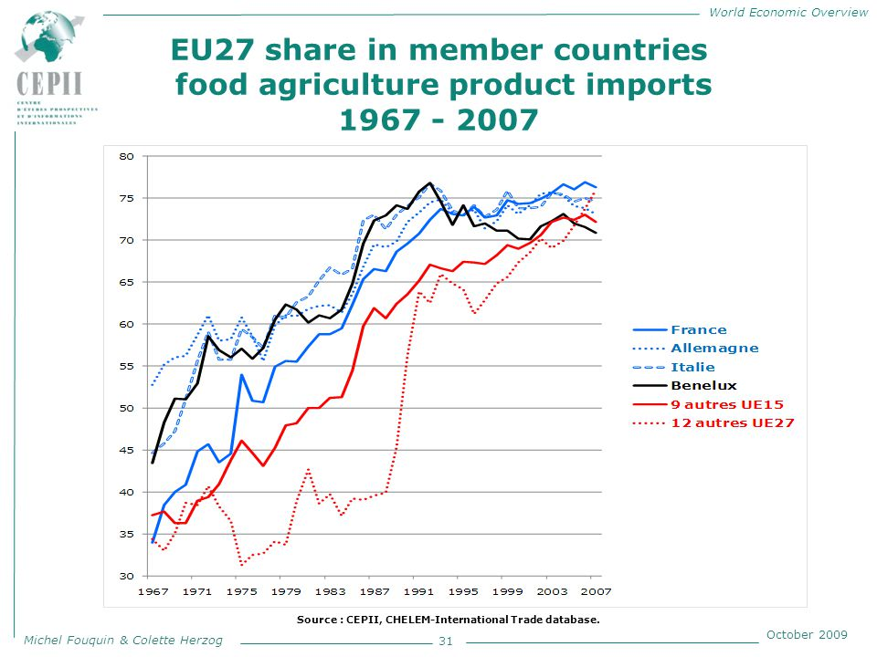 World Economic Overview Michel Fouquin & Colette Herzog October 2009 EU27 share in member countries food agriculture product imports 1967 - 2007 31 Source : CEPII, CHELEM-International Trade database.