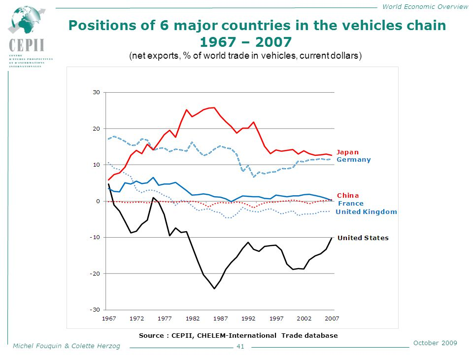 World Economic Overview Michel Fouquin & Colette Herzog October 2009 Positions of 6 major countries in the vehicles chain 1967 – 2007 (net exports, % of world trade in vehicles, current dollars) 41 Source : CEPII, CHELEM-International Trade database