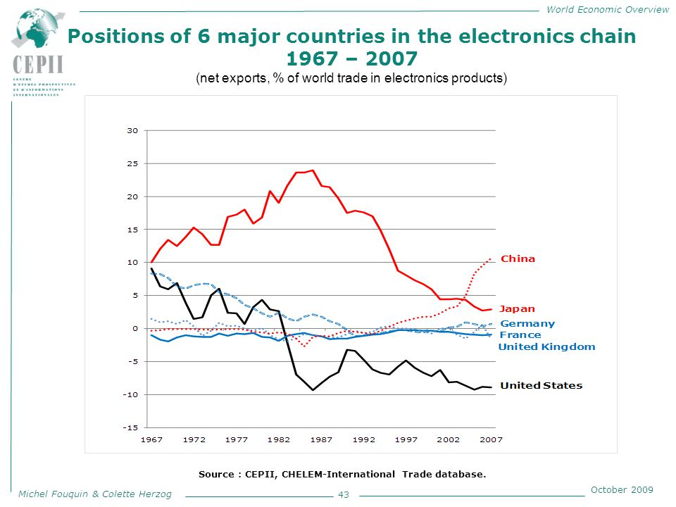World Economic Overview Michel Fouquin & Colette Herzog October 2009 Positions of 6 major countries in the electronics chain 1967 – 2007 (net exports, % of world trade in electronics products) 43 Source : CEPII, CHELEM-International Trade database.